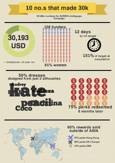 AURZA crowdfunding infographics
